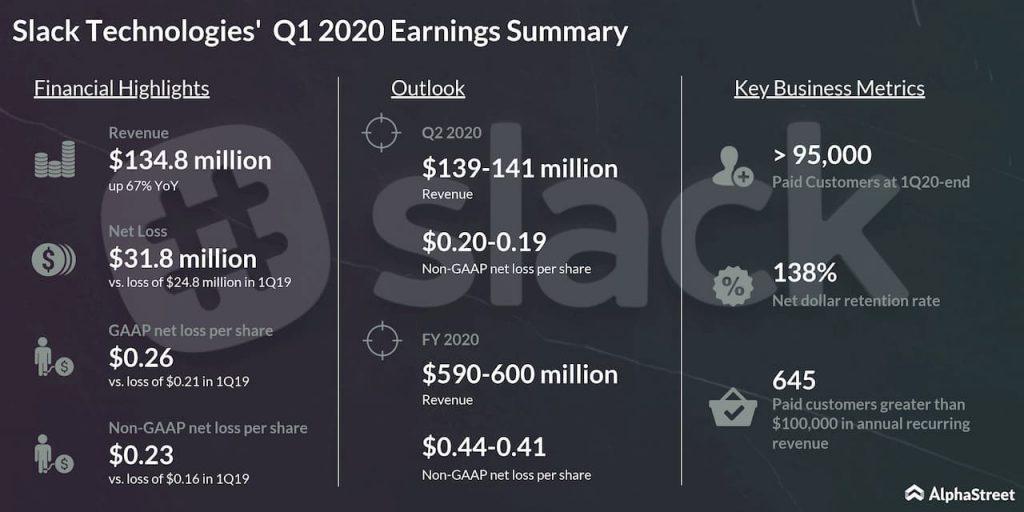 Slack Technologies (WORK) Q1 2020 earnings results