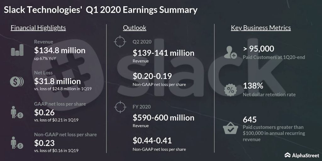 Slack reports first quarter 2020 earnings results
