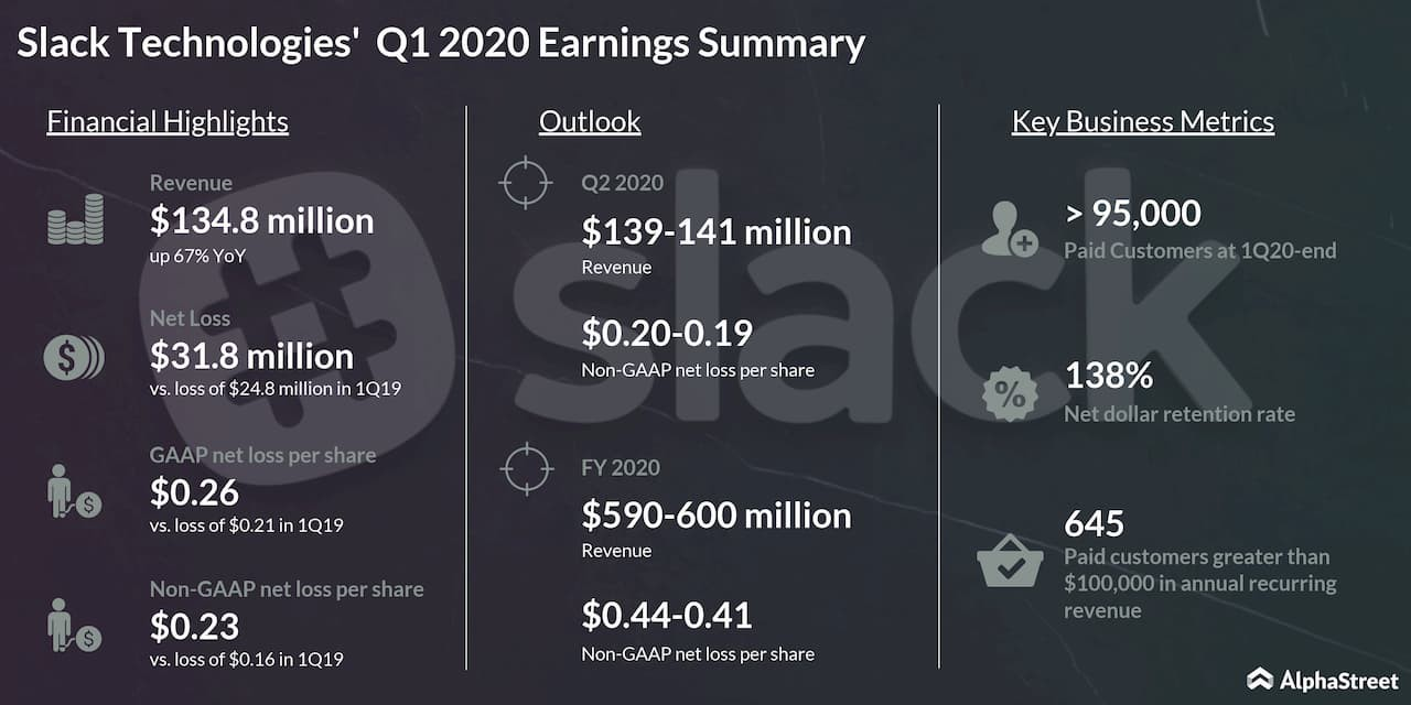 Earnings: Slack's stock gains ahead of Q2 report