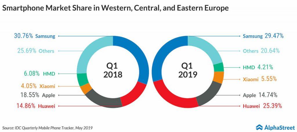 smartphone market sshare in europe