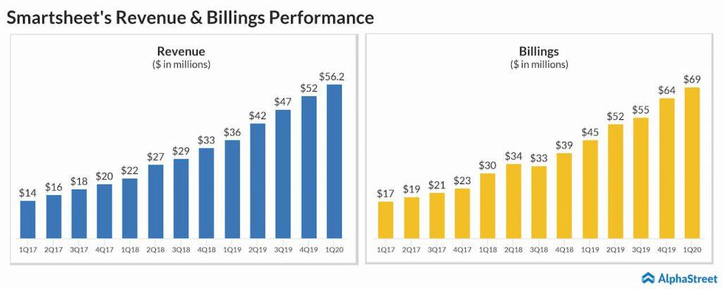 Smartsheet Q1 2020 revenue and billings trend