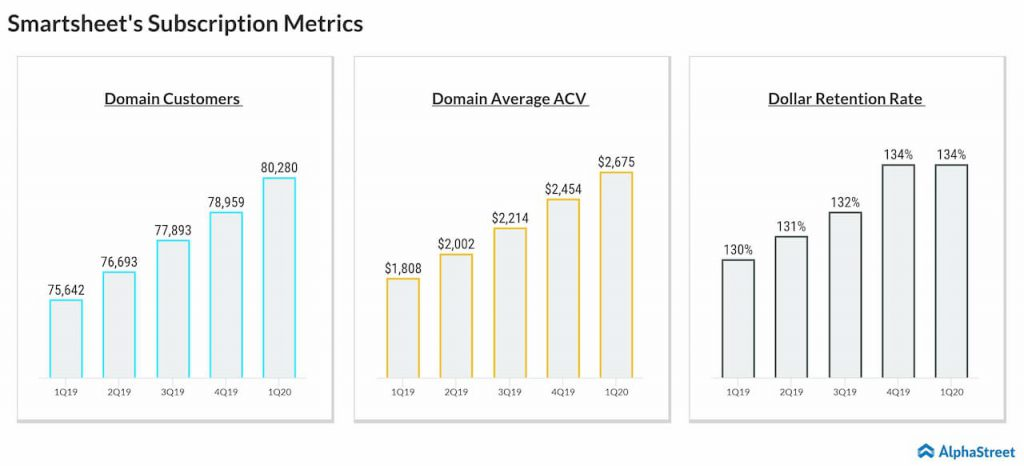 Smartsheet first quarter key performance metrics trend