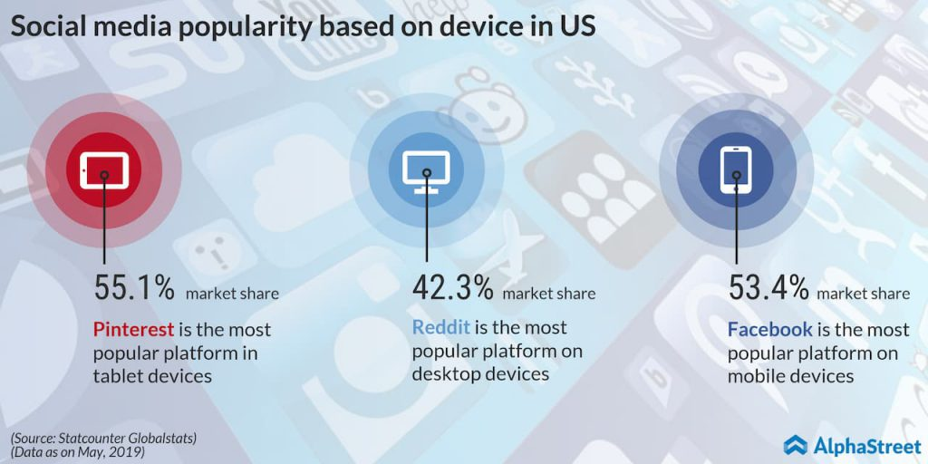 social media popularity based on device in the US