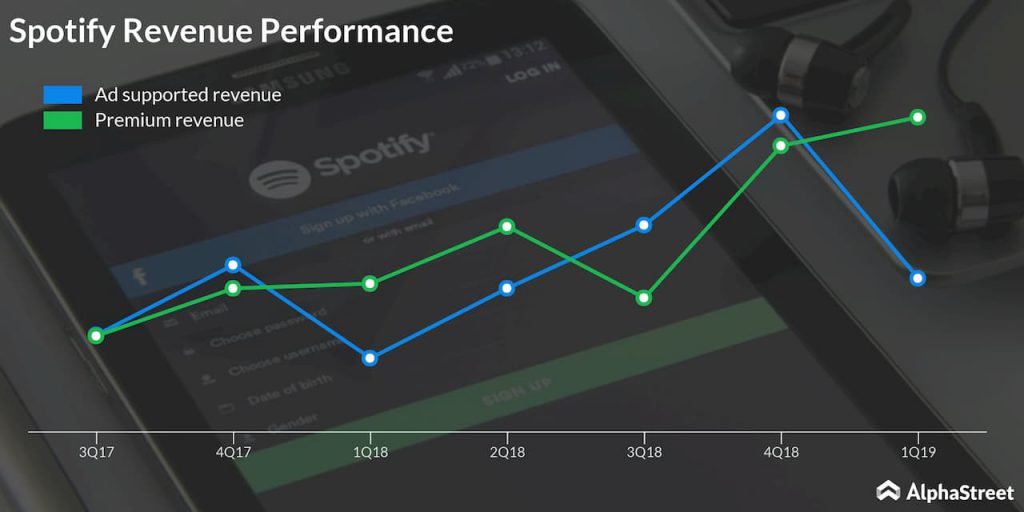 spotify revenue performance