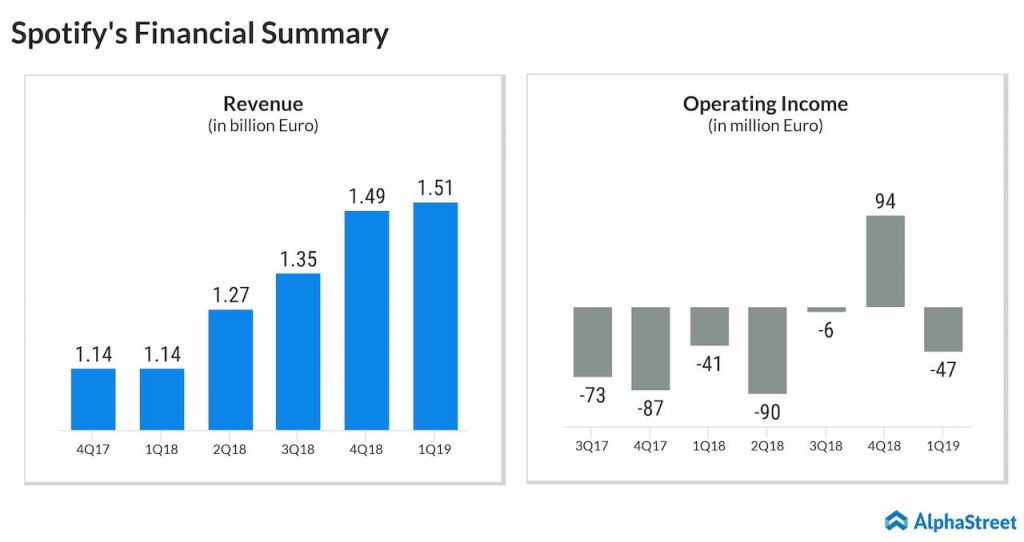 Spotify financial summary