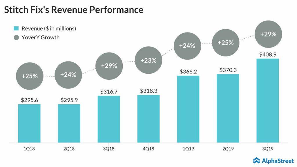 Stitch Fix reports third quarter 2019 results
