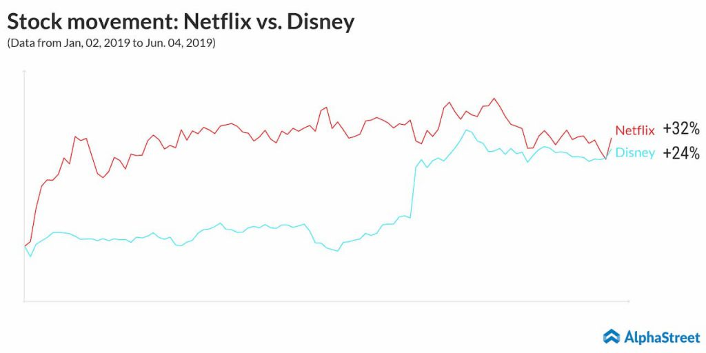 stock movement netflix vs disney
