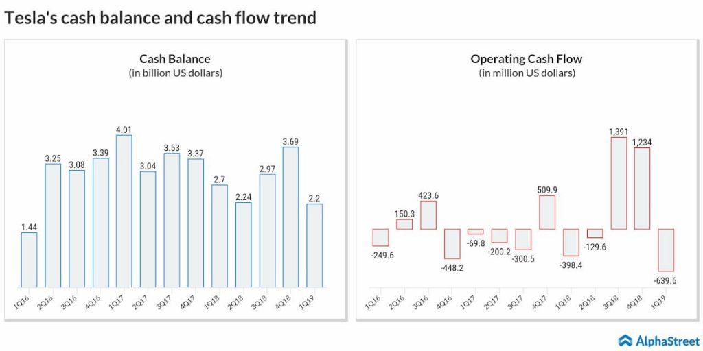 tesla cash flow and cash balance trend