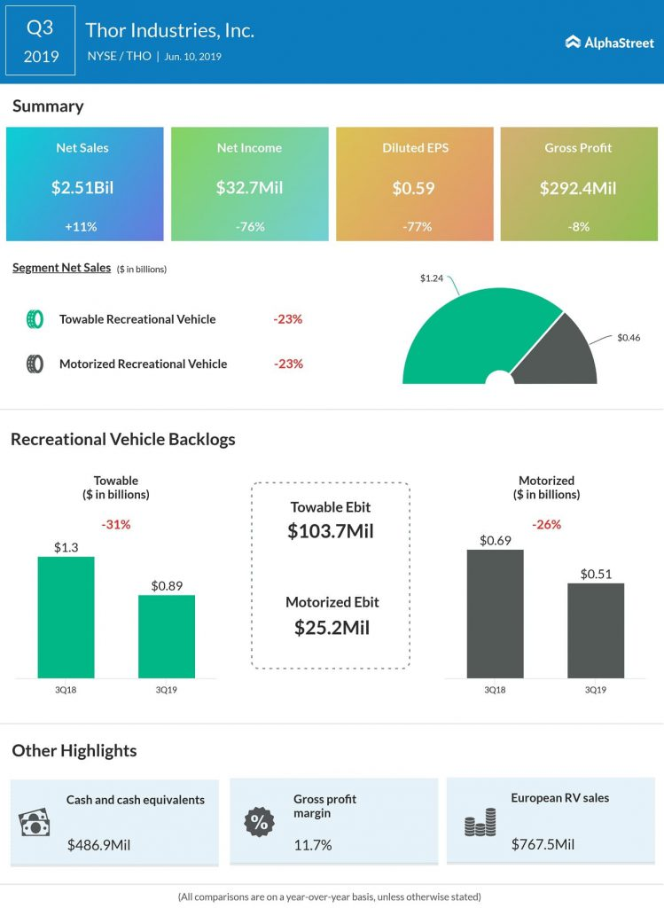 thor industries Q3 2019 earnings results