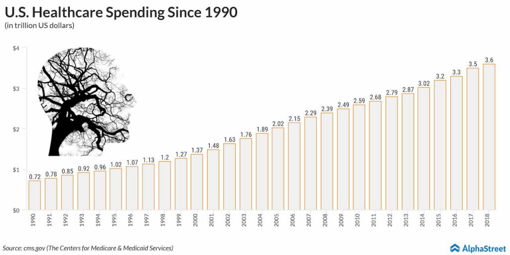 US Healthcare Spending rises Steadily