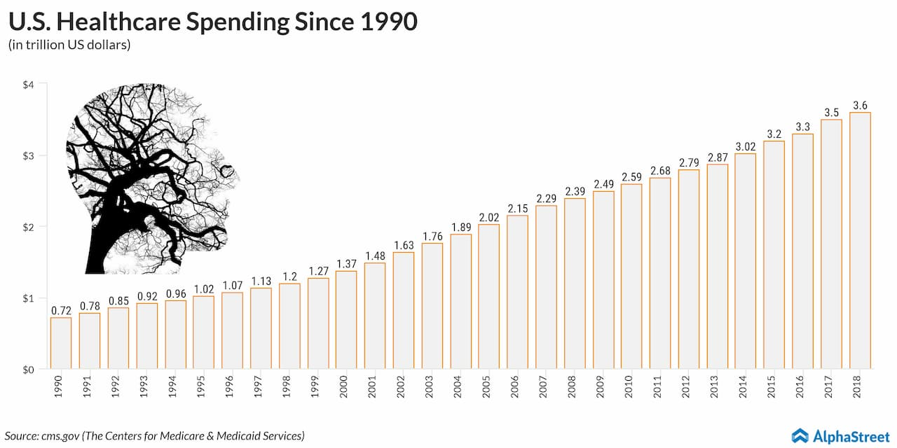 US Healthcare Spending Since 1990
