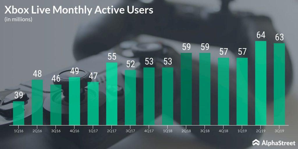 Microsoft Xbox live active users
