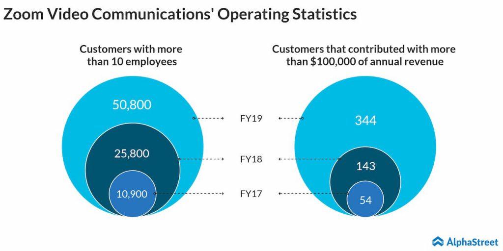 Zoom Video Communications Q1 2020 earnings - customers
