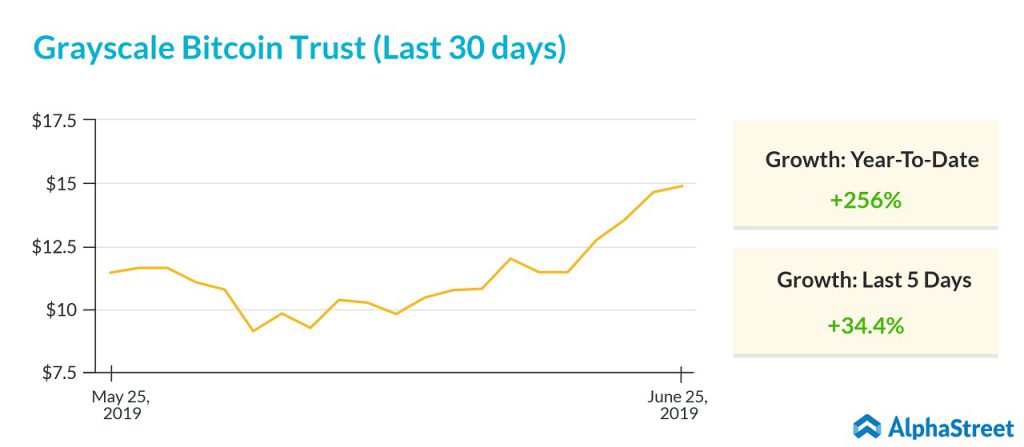 grayscale bitcoin trust stock movement