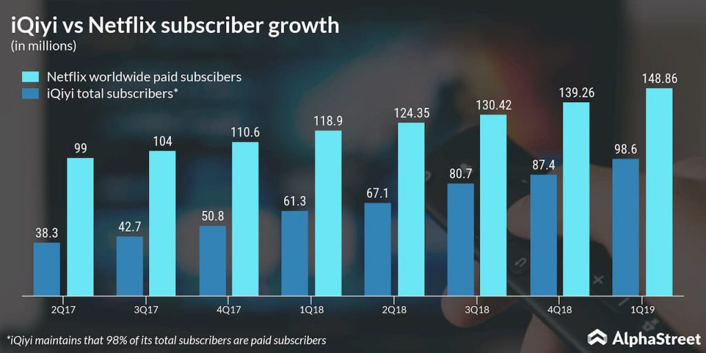 iqiyi vs netflix subscriber growth
