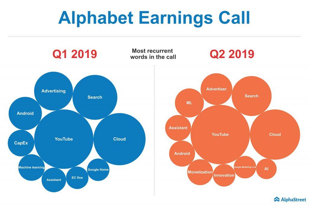 alphabet earnings call analysis q2 2019