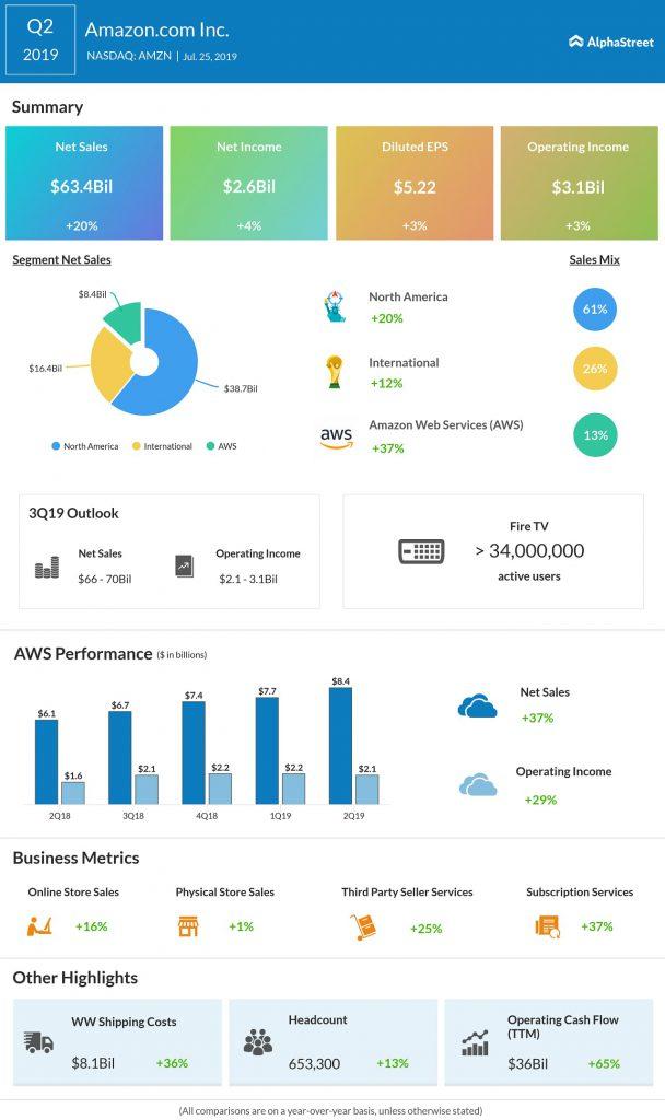 Amazon Q2 2019 earnings infographic
