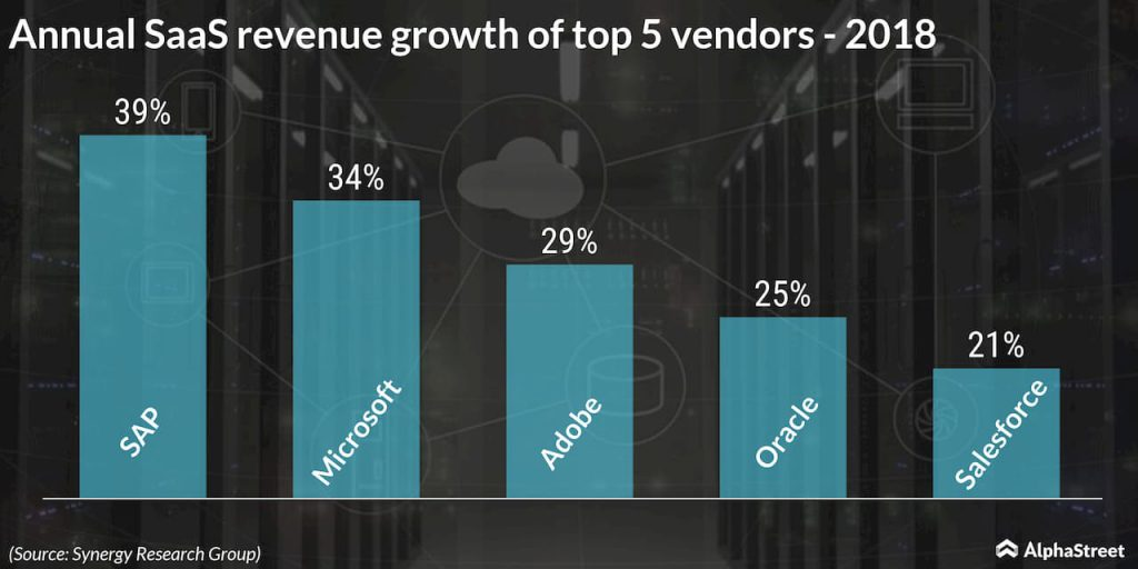Annual SaaS revenue growth of top 5 vendors