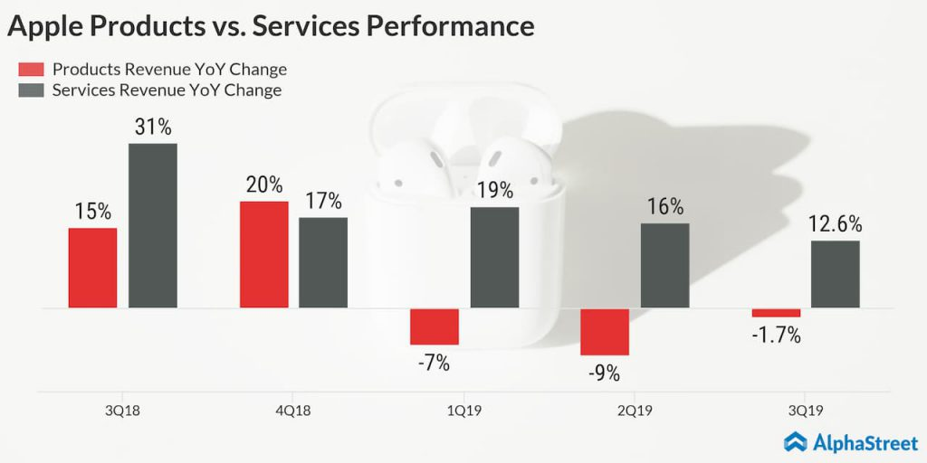 apple products vs services 3Q19