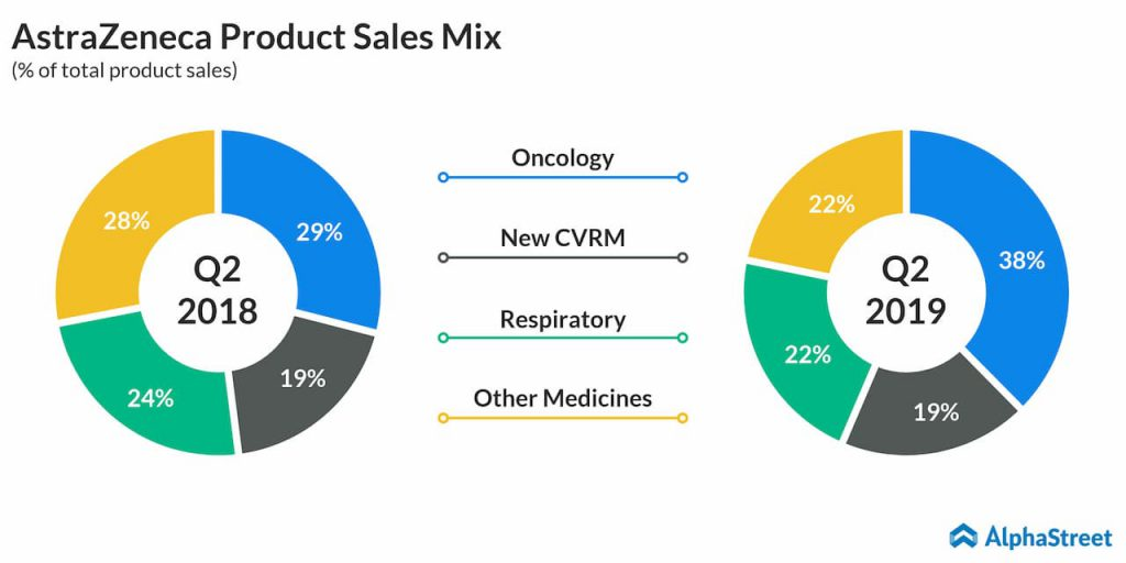 AstraZeneca Product sales mix