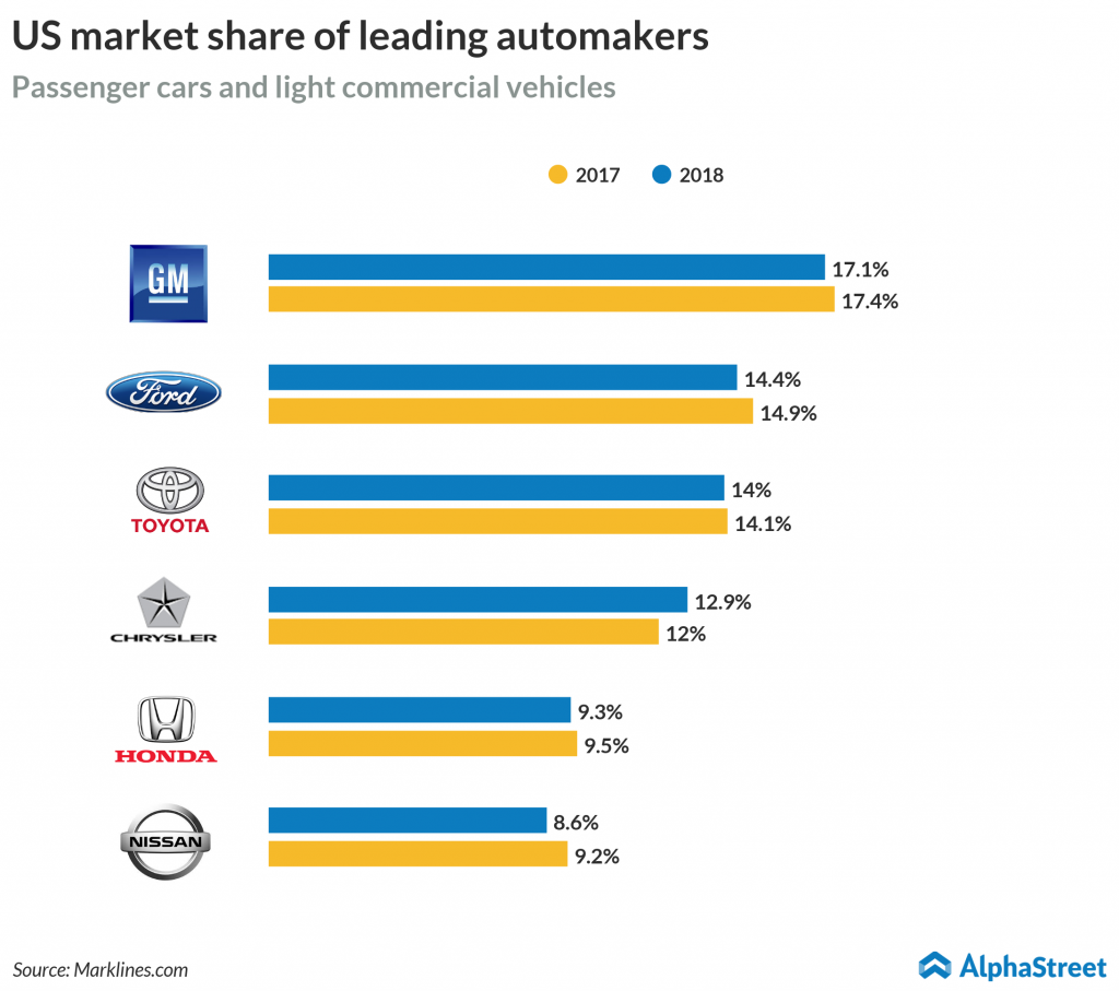 US market share of leading automakers