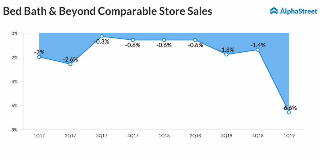 Bed Bath Beyond (BBBY) comparable store sales-trend