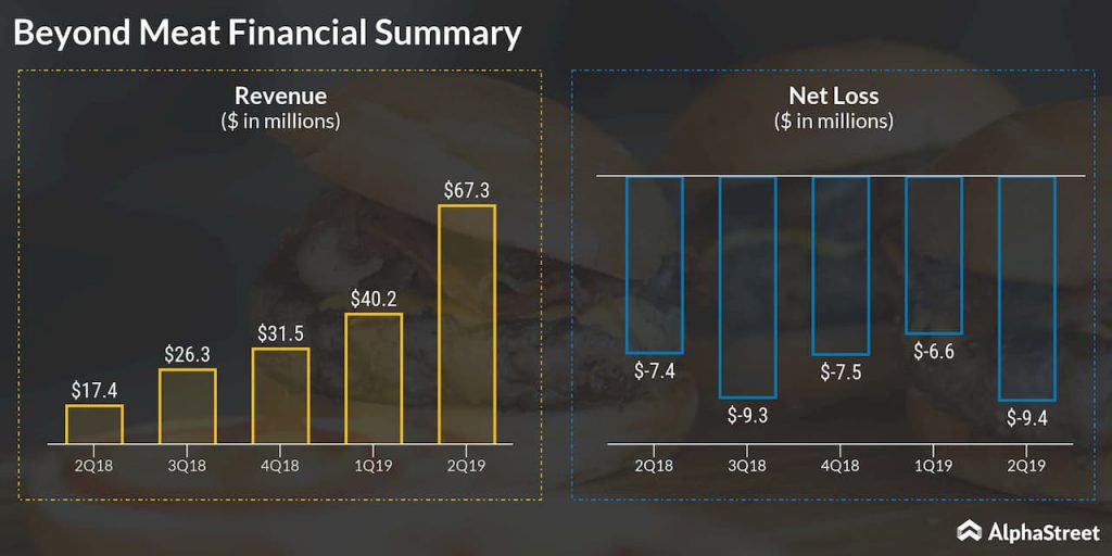 Beyond Meat Financial Summary for 2Q19