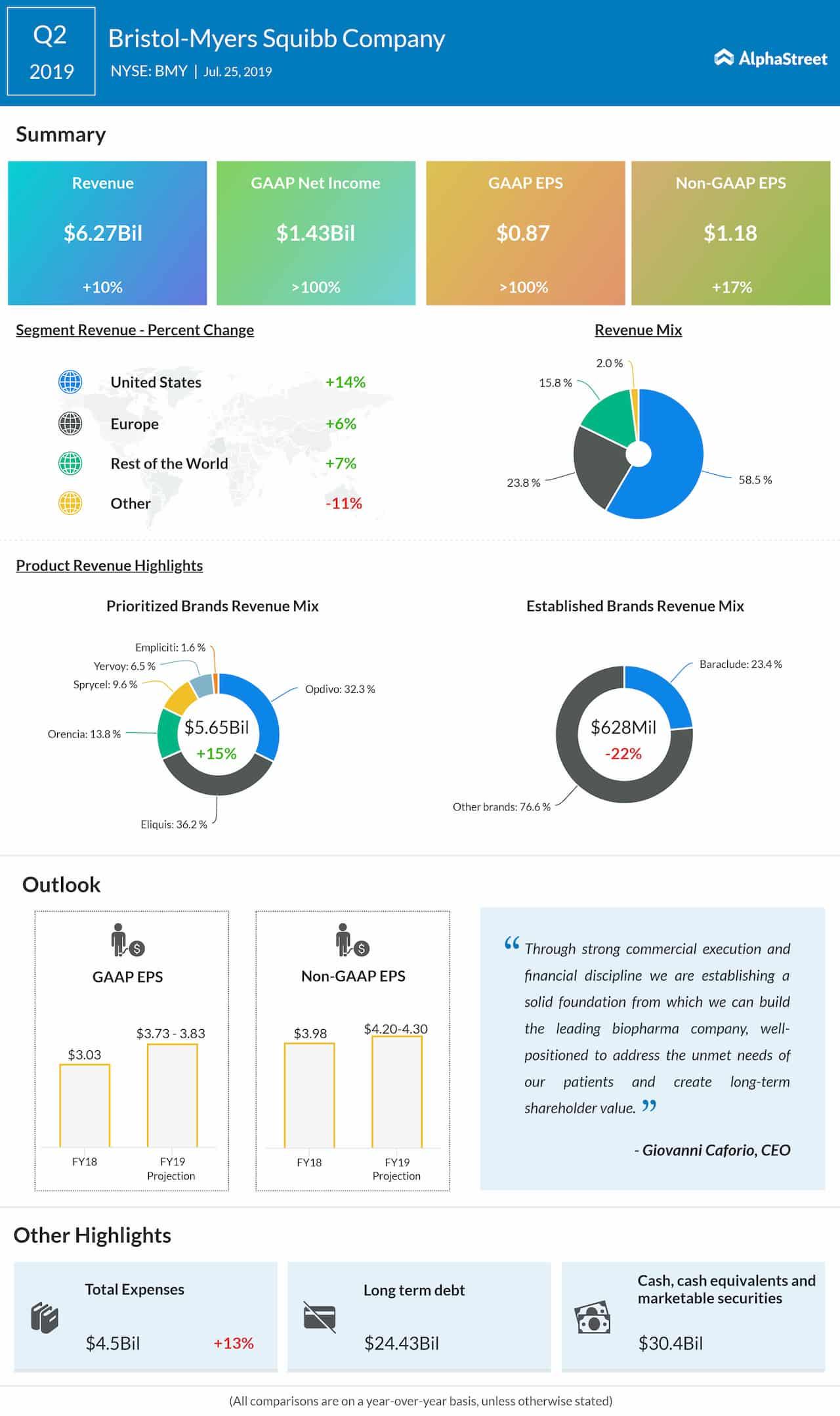 Bristol-Myers Q2 earnings, revenue top Street