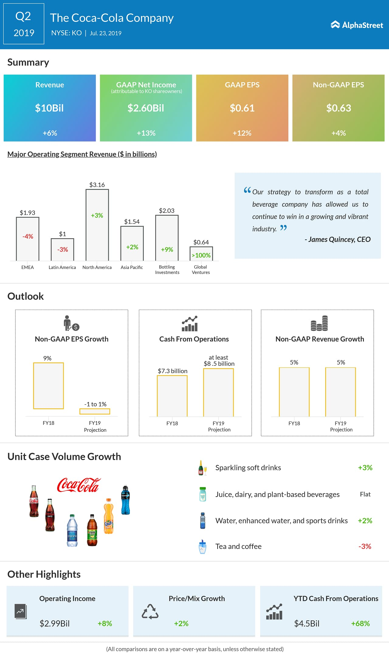 Coca-Cola Q3 earnings preview: A look at the tailwinds and challenges