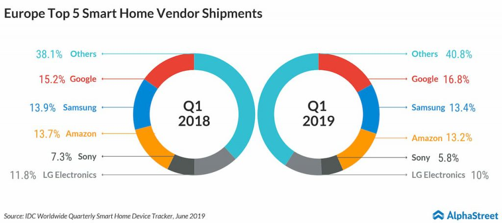 European Top 5 smart home vendor shipments