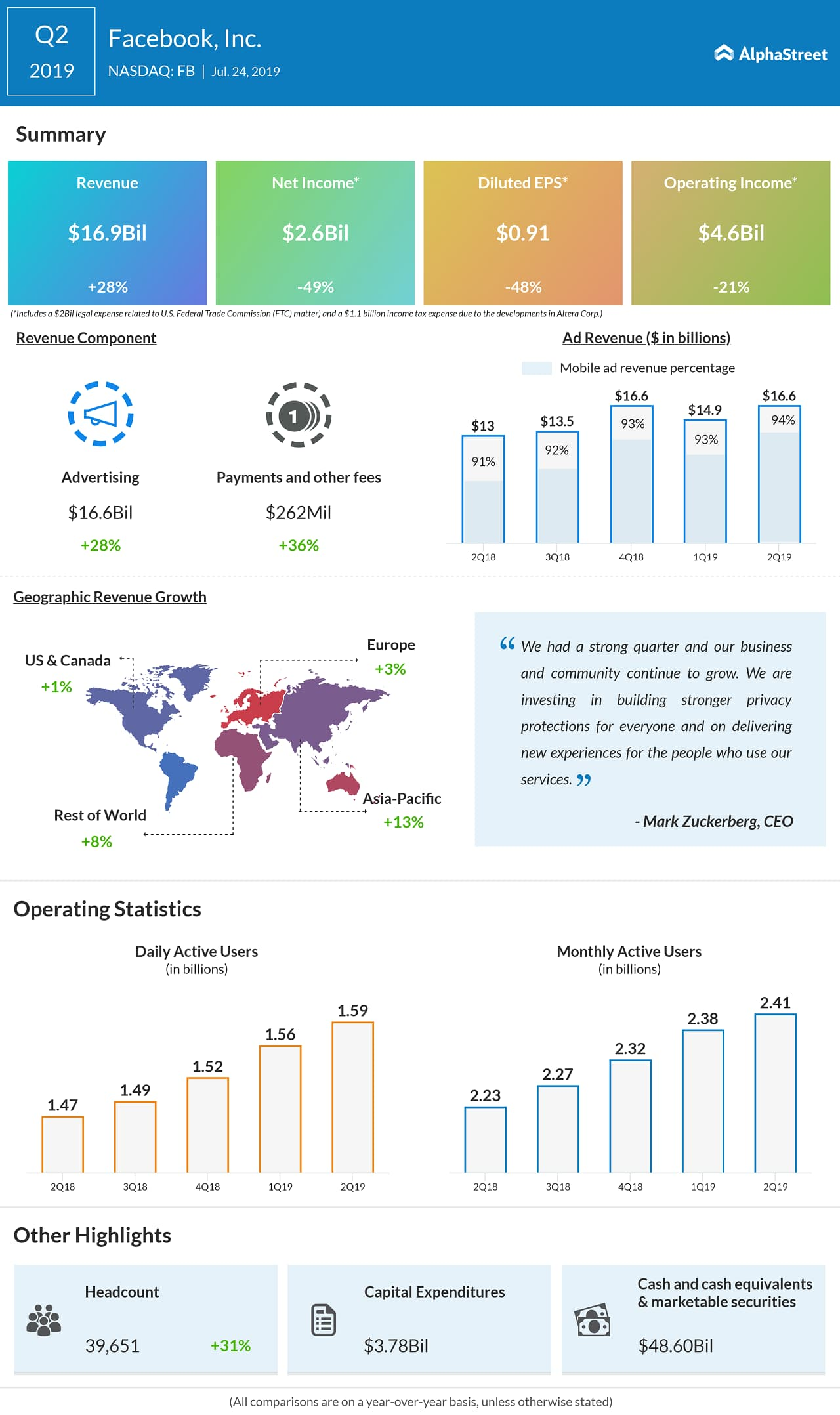 facebook Q2 2019 earnings infographic