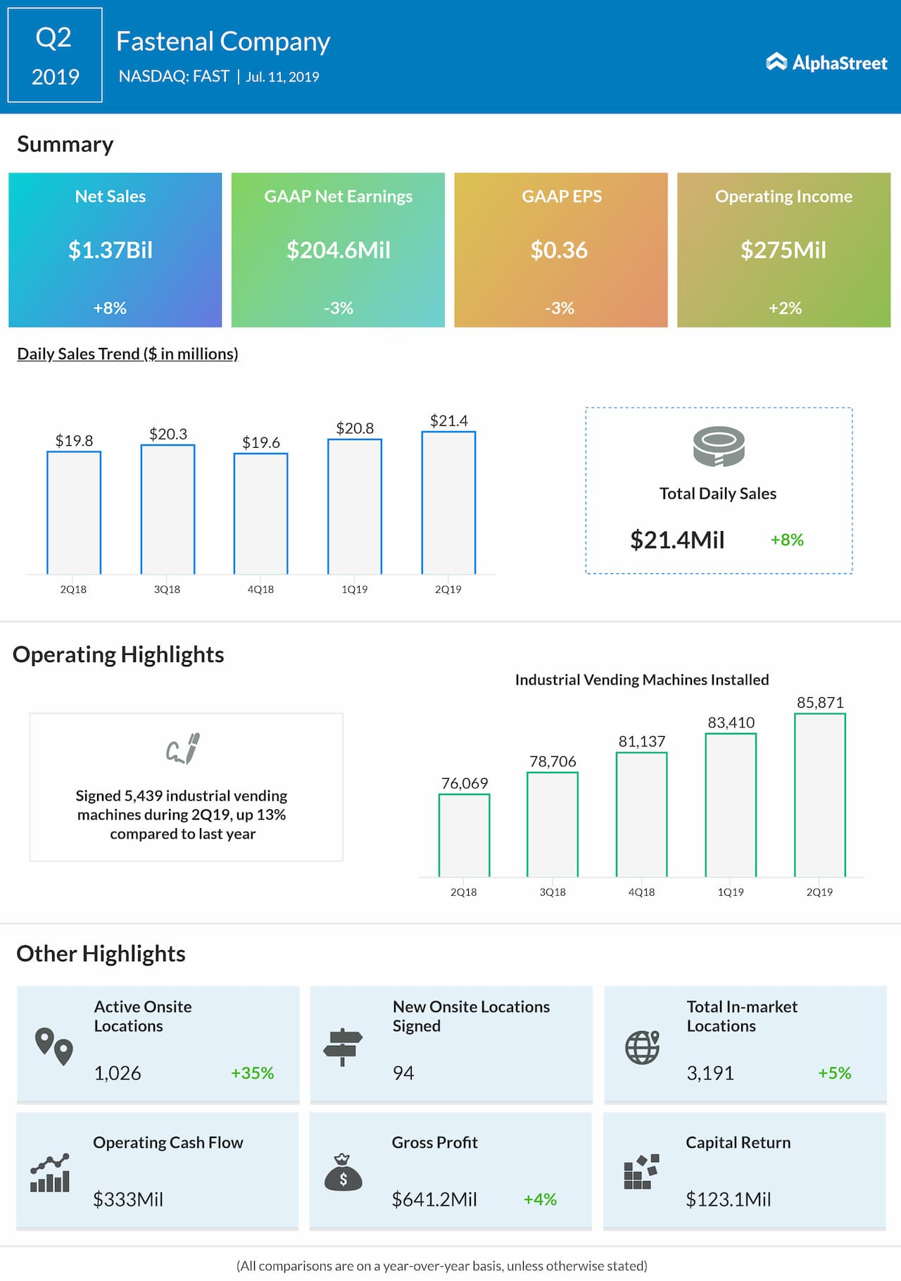 Fastenal (NASDAQ: FAST) Q2 2019 Earnings | AlphaStreet