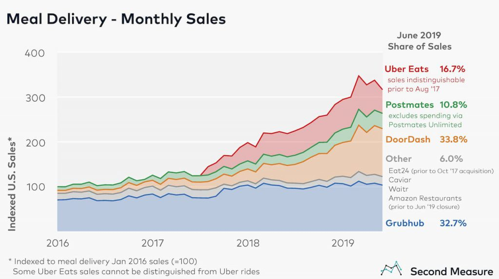 Food Delivery Trend