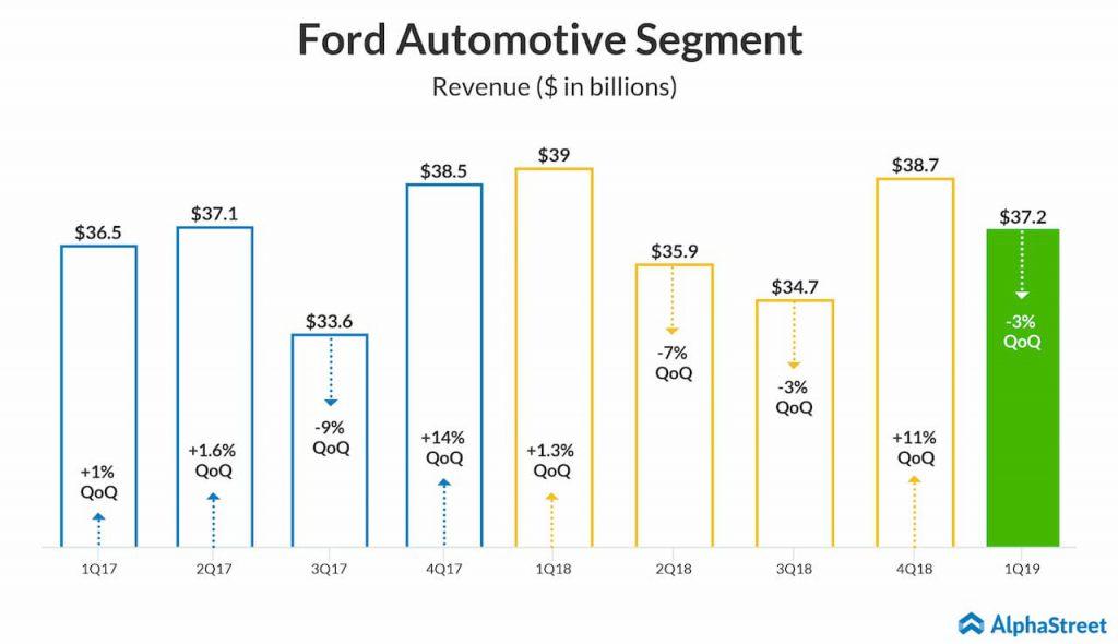 ford automotive segment revenue