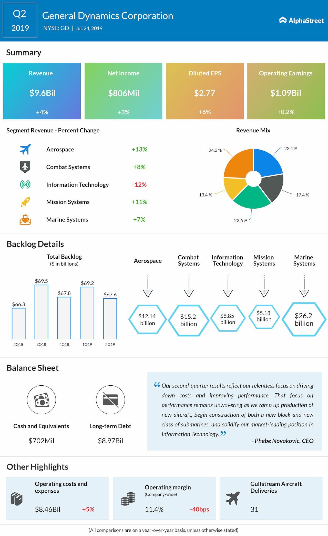 General Dynamics Q2 profit rises 3% tops estimates