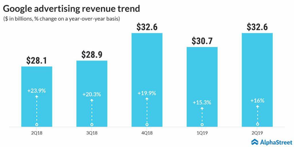 alphabet other revenue trend 2Q19