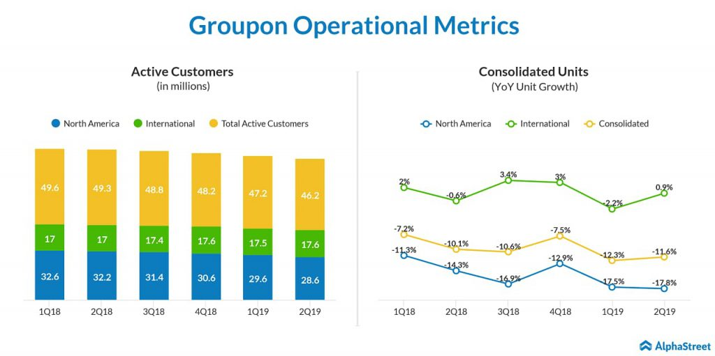 Groupon Q2 2019 revenue dropped 14% on lower customer and fewer traffic