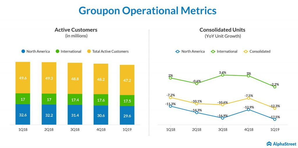Groupon (GRPN) Q2 2019 earnings preview: Watch out for units sold, active customer count and traffic