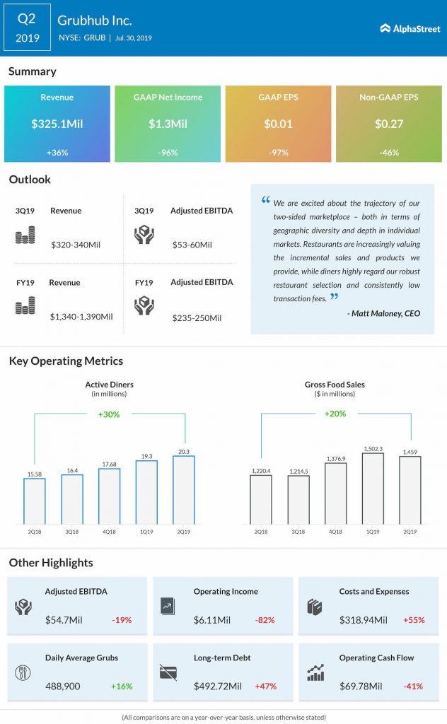 Grubhub Q2 earnings infographic