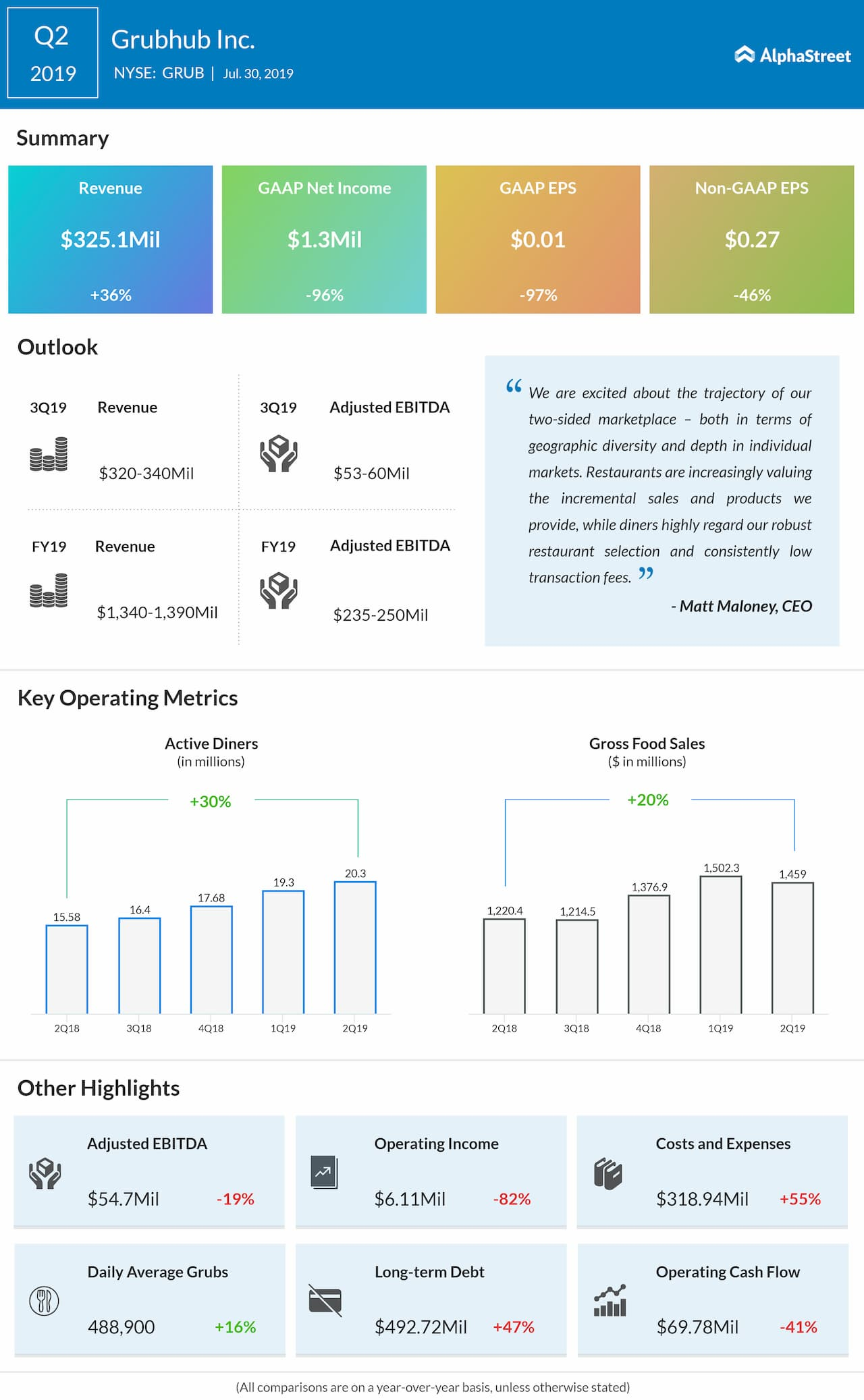 Grubhub Q2 earnings infographic