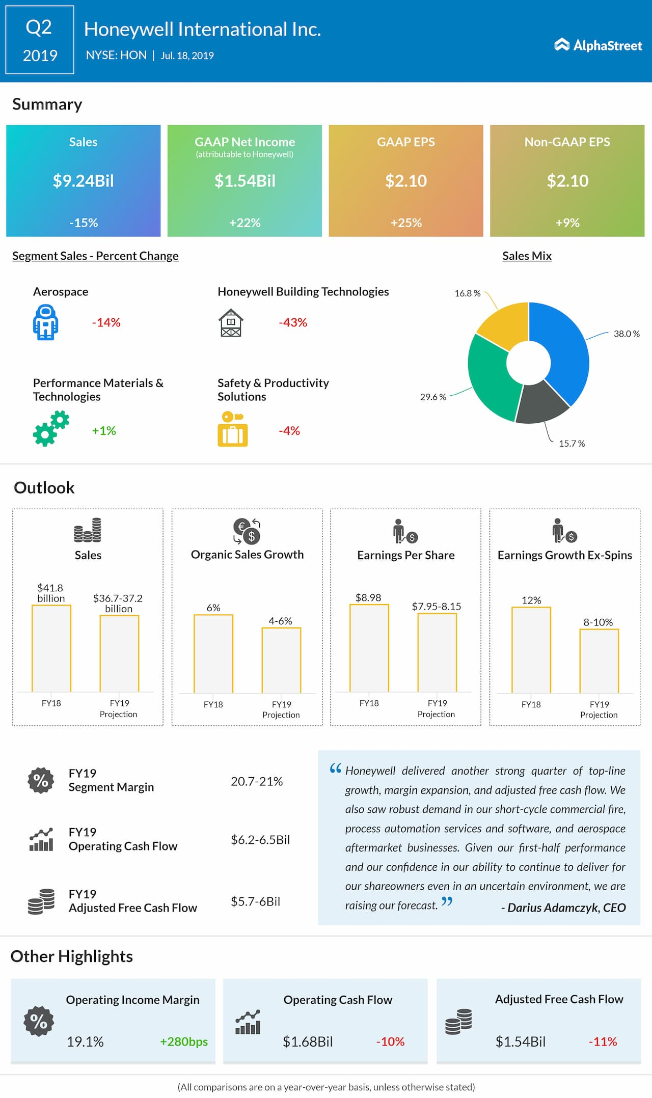 Honeywell Q2 profit jumps 22% beats estimates