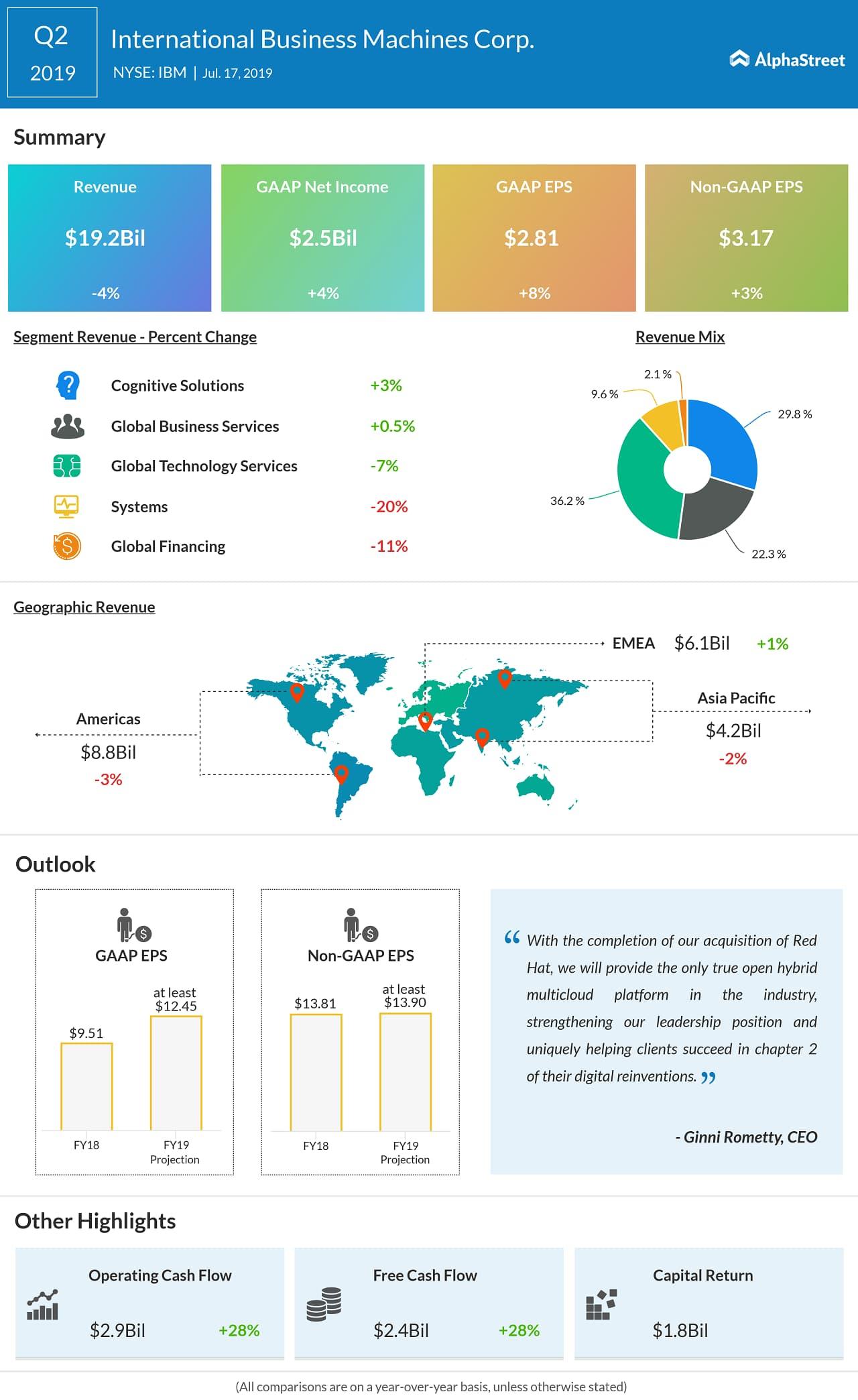 IBM Q2 profit rises 4% beats estimates