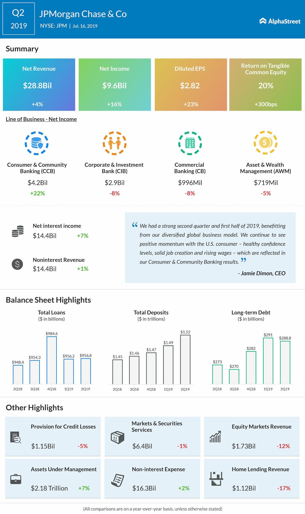 JPMorgan Chase (JPM) Q2 2019 earnings results | AlphaStreet