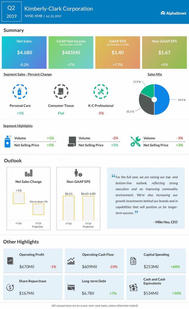 Kimberly Clark Q2 2019 earnings infographic