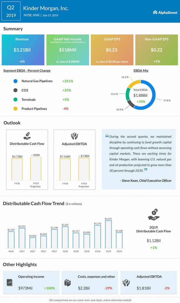 Kinder Morgan Q2 2019 earnings infographic