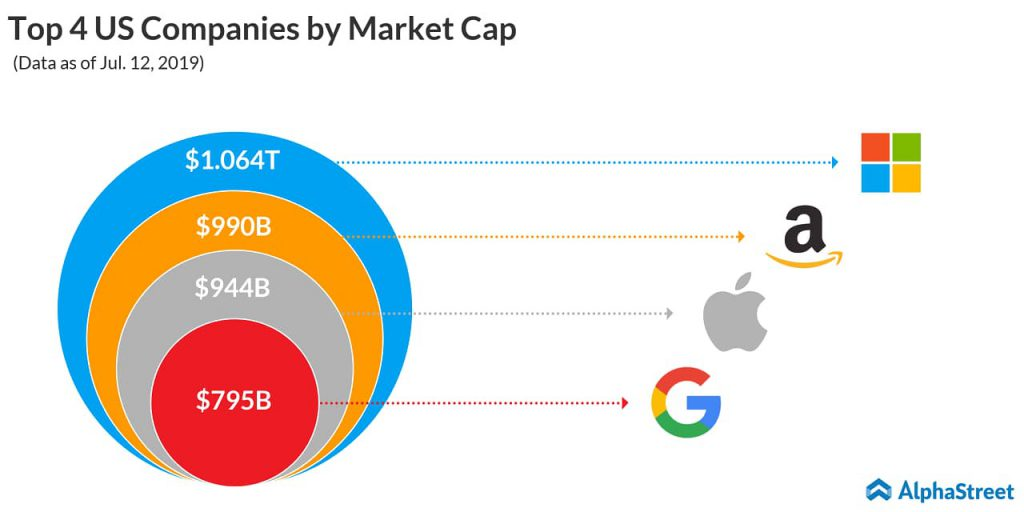 Market cap of US Companies - Microsoft $1 trillion - Amazon - Apple - Alphabet