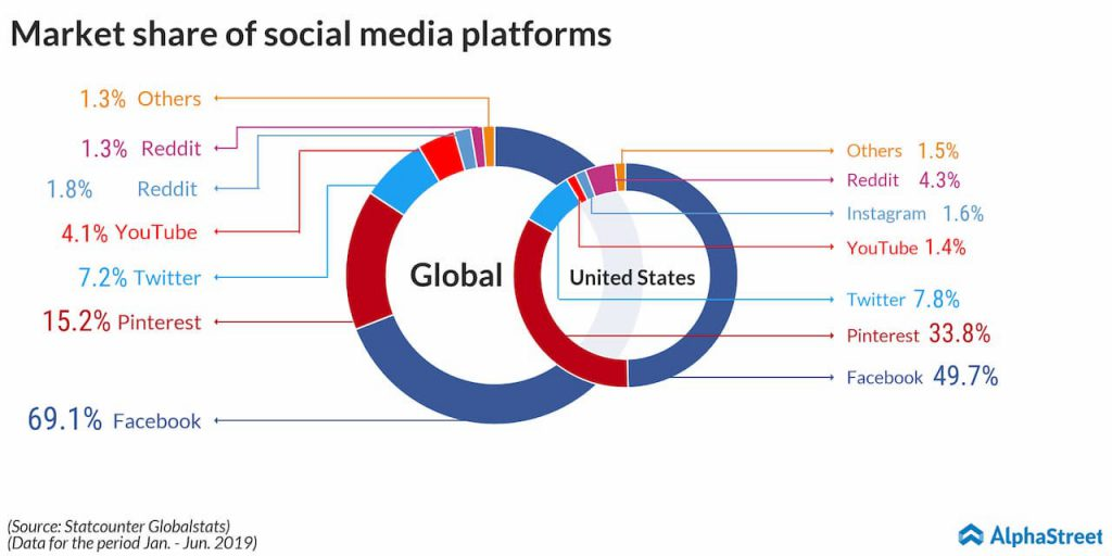 Market share of social media platforms: Facebook, Pinterest, Twitter, YouTube, Instagram, Reddit