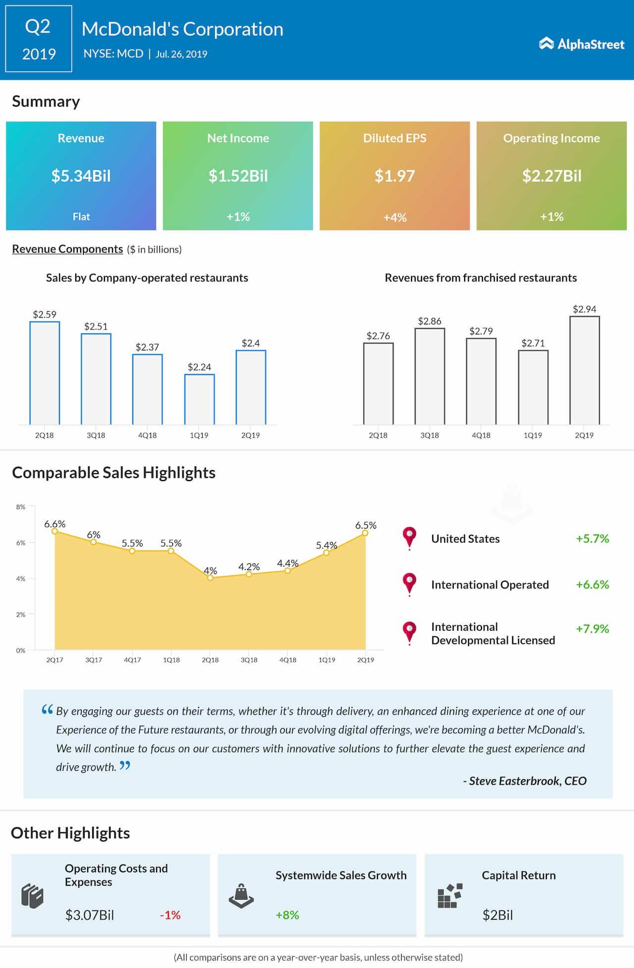 McDonald's (MCD) Q2 earnings meet estimates; comparable sales up 6.5%