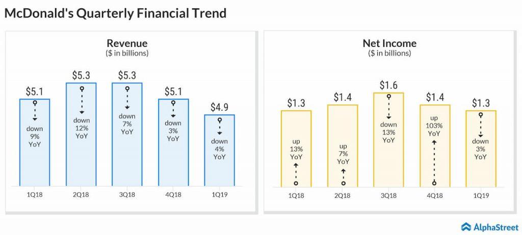 McDonald's quarterly financials trend
