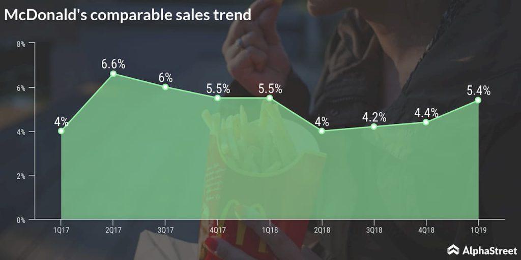 McDonald's comparable sales trend